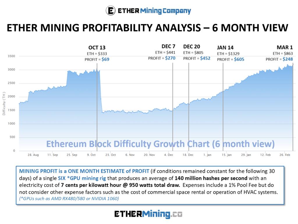 Ethereum Mining Rig Profitability Analysis - March 2018